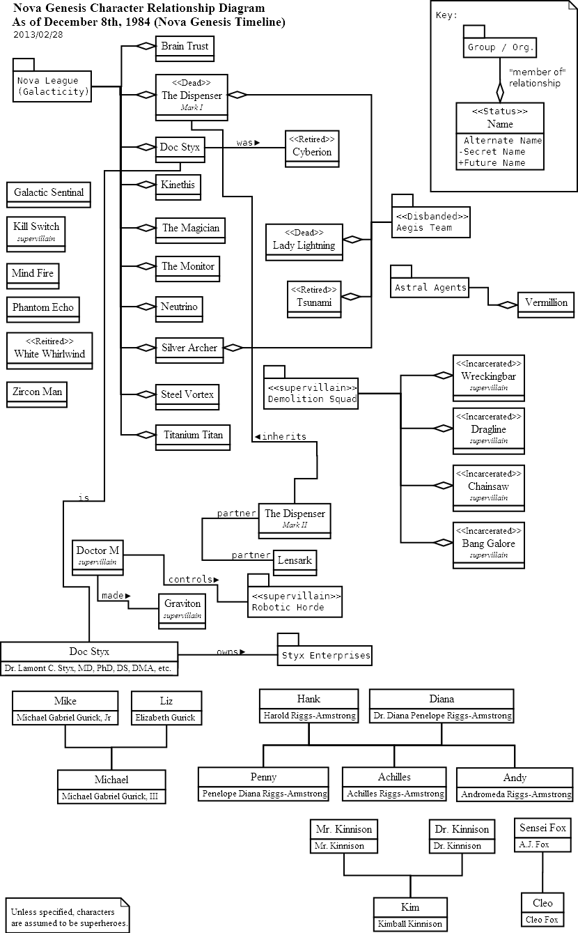 Superhero character relationship diagram as of december 8th 1984 contents pooptronica Gallery