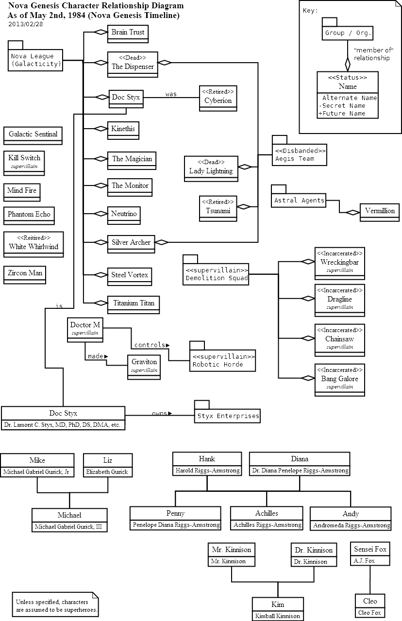 Superhero character relationship diagram as of may 2nd 1984 nova contents pooptronica Gallery