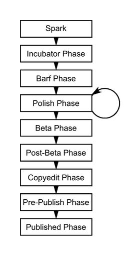 Writing phases flow diagram (vertical).jpg